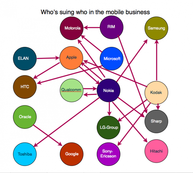 Who is suing who in the mobile business