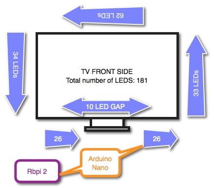 RGB LED strip placement and connection scheme